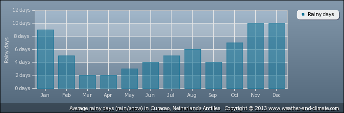 average-raindays-netherlands-antilles-curacao