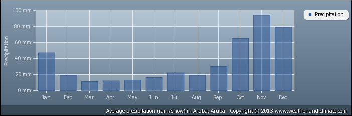 average-rainfall-aruba-aruba