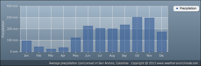 average-rainfall-colombia-san-andres