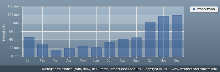 average-rainfall-netherlands-antilles-curacao
