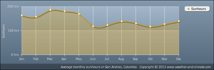 average-sunshine-colombia-san-andres